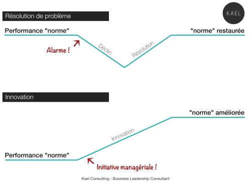 La résolution de problème comparée à l'innovation