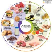 Colesterol 'malo' y el colesterol 'bueno'