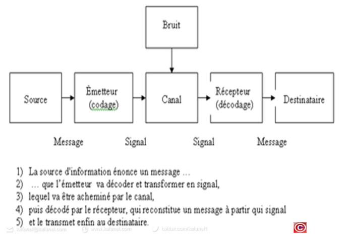Modèle de la communication de Shannon- Wiener - Weaver 3