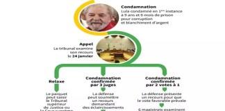 Brésil, l'appel de Lula