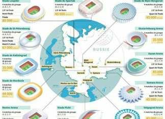Cartes des stades de la Coupe du monde, Russie 2018
