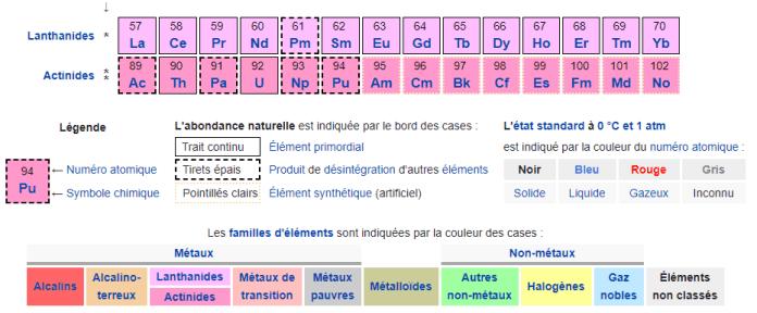 Tableau périodique des éléments_2