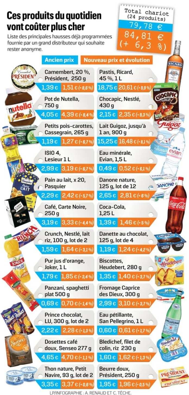 Alimentation Hausse des prix des produits alimentaires en Mai pour le Cinquième mois d'affilé