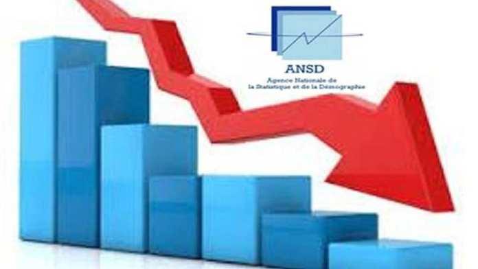 Le déficit commercial s'est creusé de 17, 5 milliards de francs en novembre (ANSD)