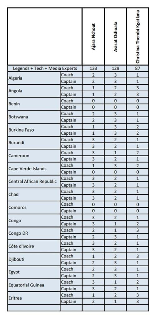 Vote Joueuse africaine de l'année (Phase 2) [PDF][1]