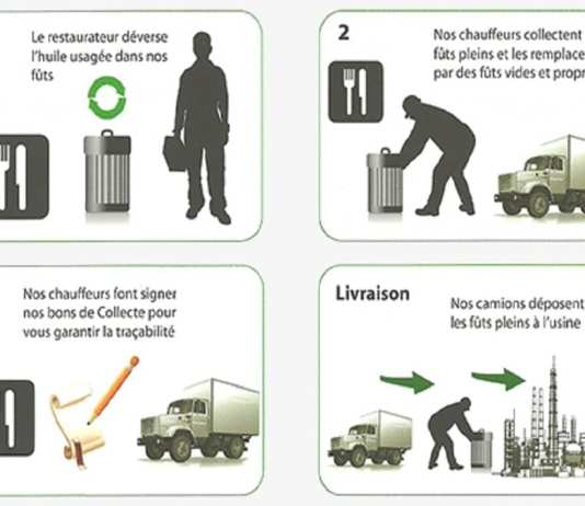 Recyclage des huiles alimentaires