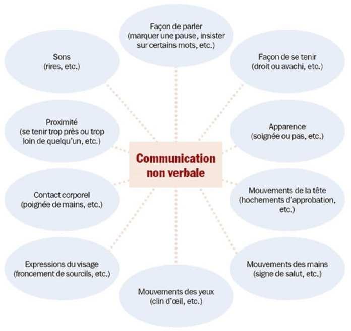 communication-non-verbale-les-éléments