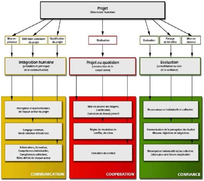 Figure 10-Construction du modèle évaluation