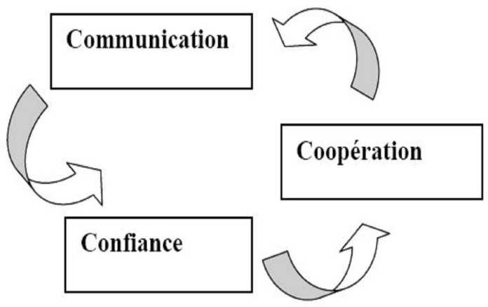Figure 7-Processus trialogique de base