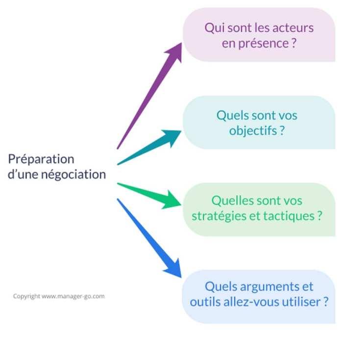 preparation-nego