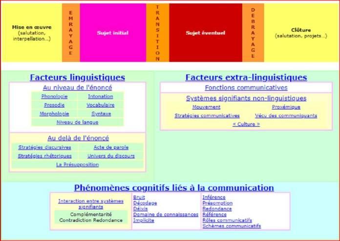 PHASES D'UNE CONVERSATION - Kafunel.com - Capture