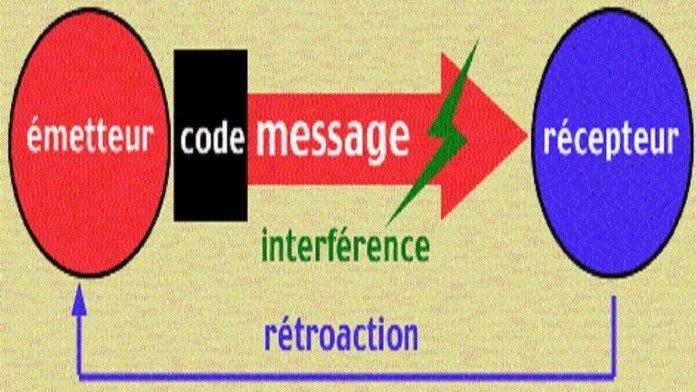communication - Kafunel.com - Le modèle classique à six éléments