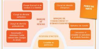 Cartographie des métiers de la banque - www.kafunel.com Capture 01