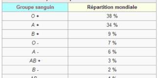 Pourquoi 0 négatif est le type de sang le plus rare