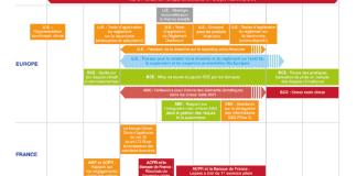 Calendrier climat des regulateurs