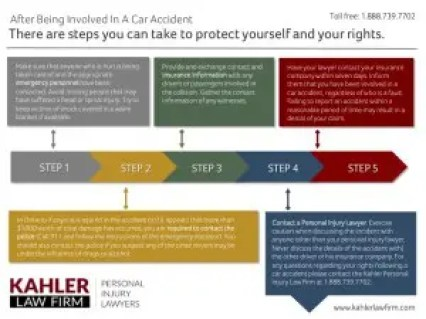 Steps after being involved in a car accident chart
