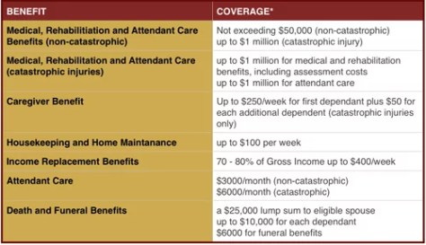 ontario-accidents-benefits-kahler-law