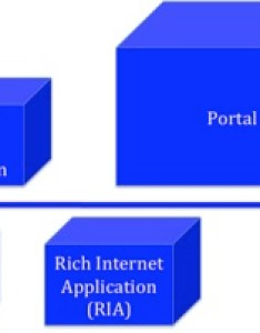 Types of web applications also categorization and comparison popular frameworks in the java rh dzone