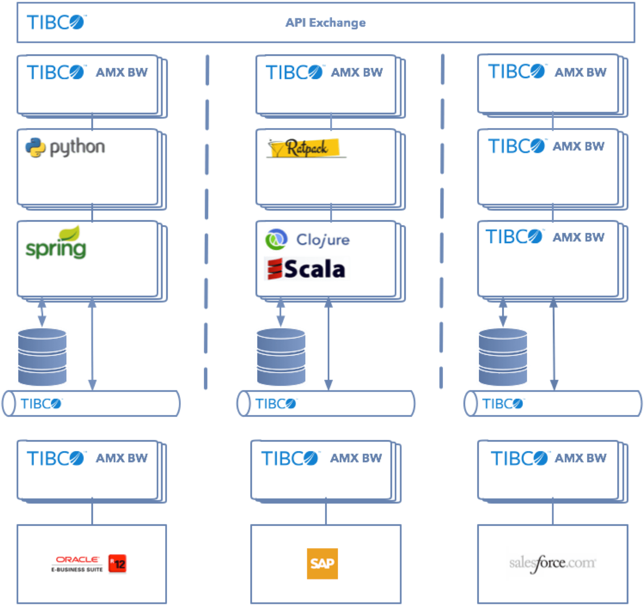 mainframe architecture diagram automotive electrical wiring symbols efcaviation microservices and devops with tibco products dzone