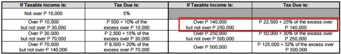 annual ITR tax table