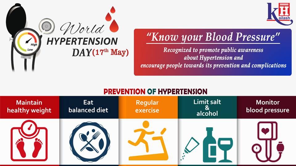 World Hypertension Day 17th May