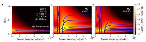 Figure 2. Investigation of manipulated near-field heat flux by modifying the surface conditions with MD multilayers