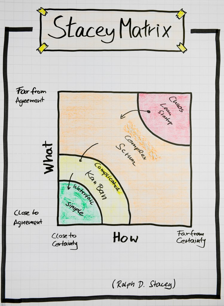 Flipchart - Stacey Matrix in the Agile context