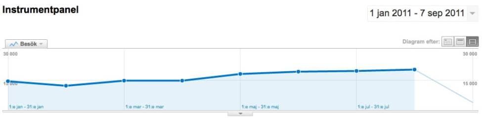 Besökare enligt Google Analytics jan-aug 2011