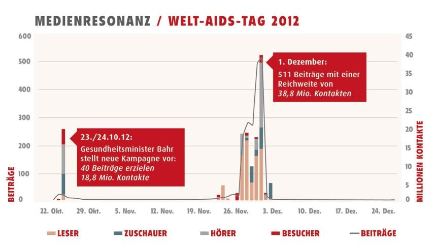Kakoii Berlin Werbeagentur BZgAReichweiten-Infografik.