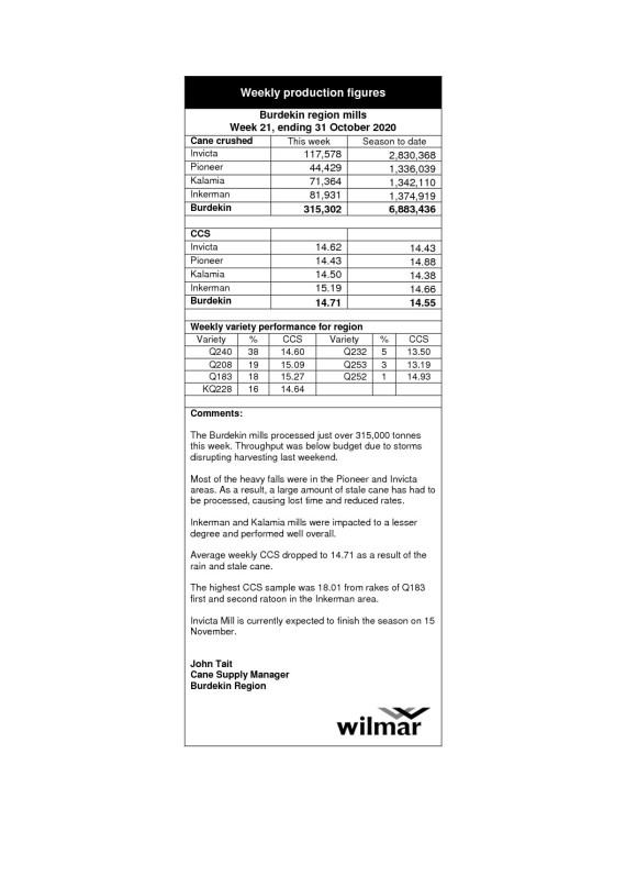 thumbnail of Burdekin Production Report Wk 21 WE 31Oct20