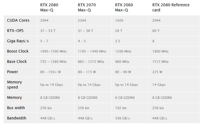 Снимка: Появиха се спецификациите на мобилните видеокарти GeForce RTX Max-Q