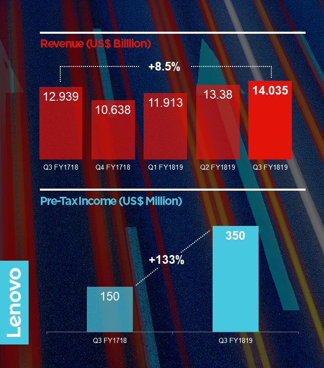 Lenovo Group обяви резултатите си за третото финансово тримесечие, приключило