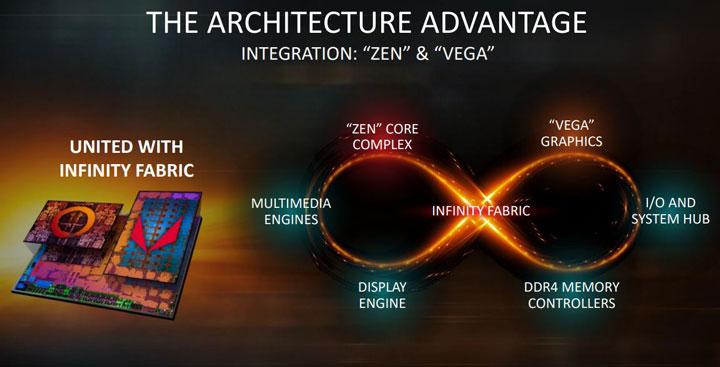 Най-много внимание на презентацията на AMD по време на изложението