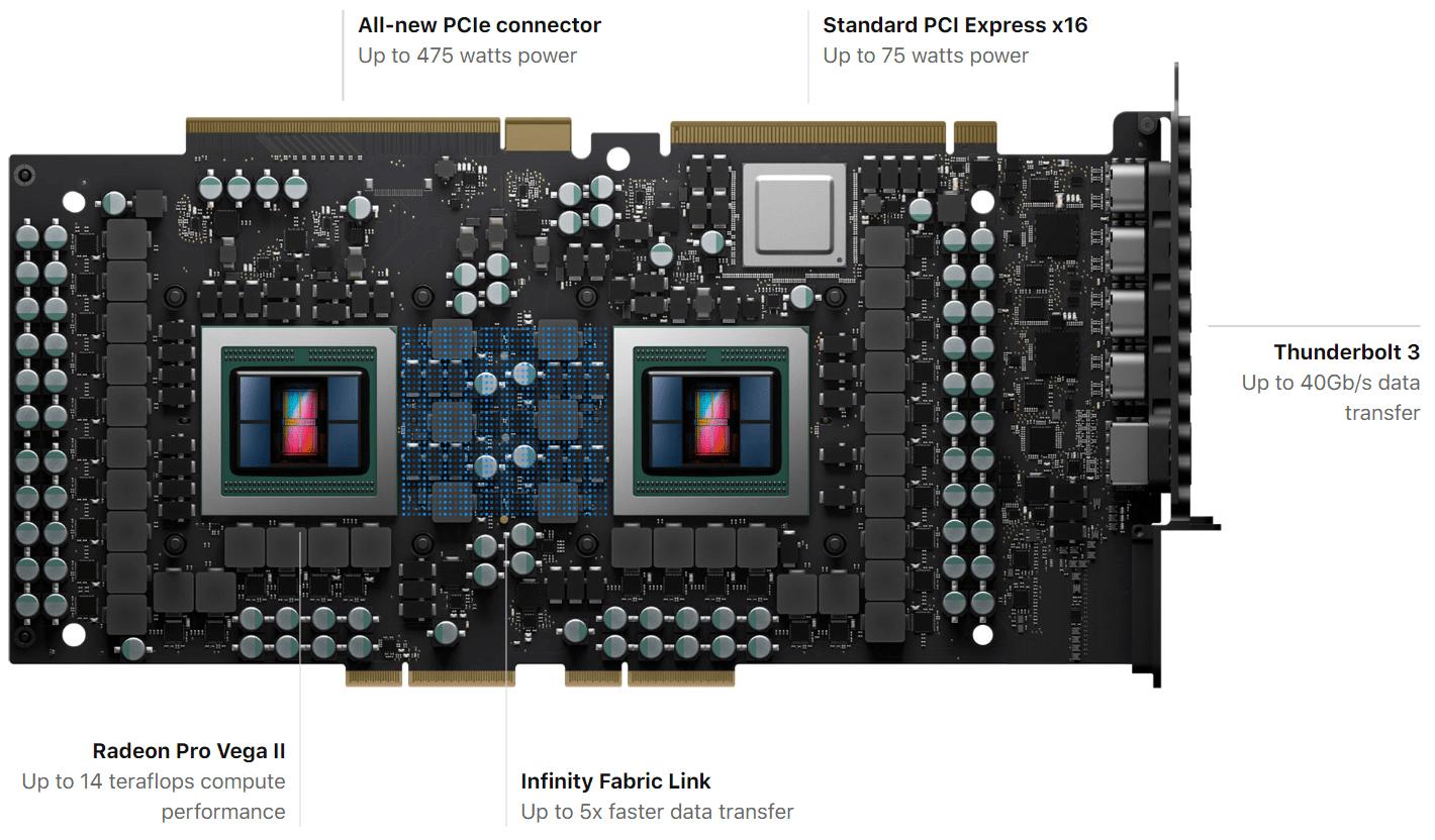 Специално за новия мощен Apple Mac Pro компанията AMD създаде