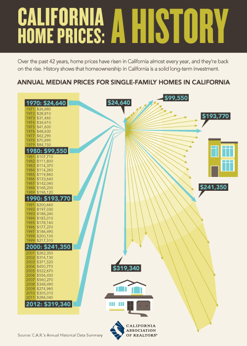 California Home Prices A History