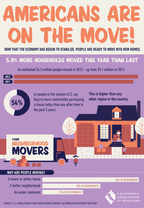 americans-on-the-move