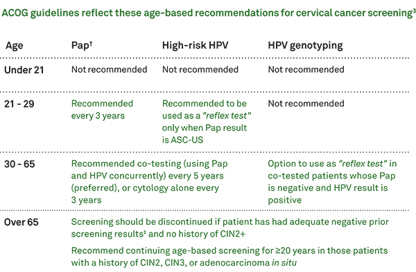 age-based-recommendations-table