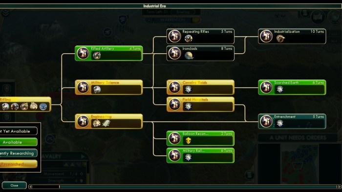 Civilization 5 Civil War Scenario Strategy, Achievement