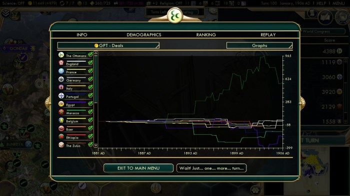 Civilization 5 Scramble for Africa Ottoman Deity Statistics GPT