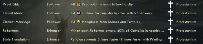 Civilization 5 Into the Renaissance Religions - Protestantism