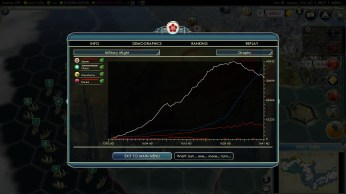 Civilization 5 Samurai Invasion of Korea Japan Deity Military Might Graph