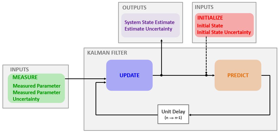 hight resolution of schematic description of the kalman filter algorithm
