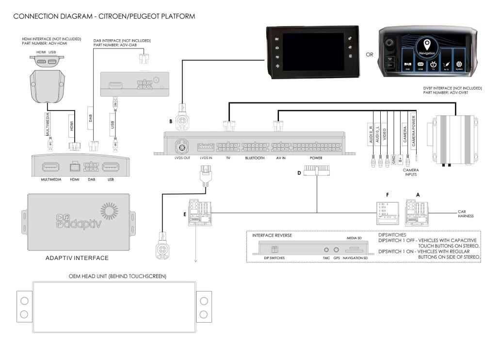 medium resolution of c5 saloon 2014 2018 navigation interface peugeot smeg peugeot 605 wiring diagram peugeot 505 gti