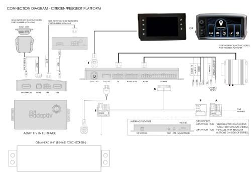 small resolution of c5 saloon 2014 2018 navigation interface peugeot smeg peugeot 605 wiring diagram peugeot 505 gti