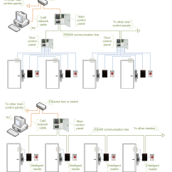 Electrical Wiring Diagrams Explained Hyundai Excel Ecu Diagram Unified Enterprise Access Control :: Various Systems' Topologies And Techniques ...