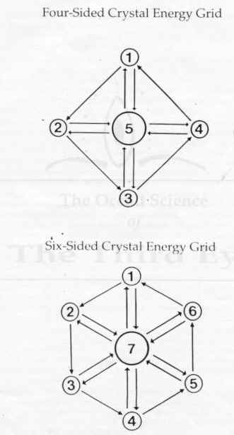 Crystals, crystal grids, crystal energy grid systems