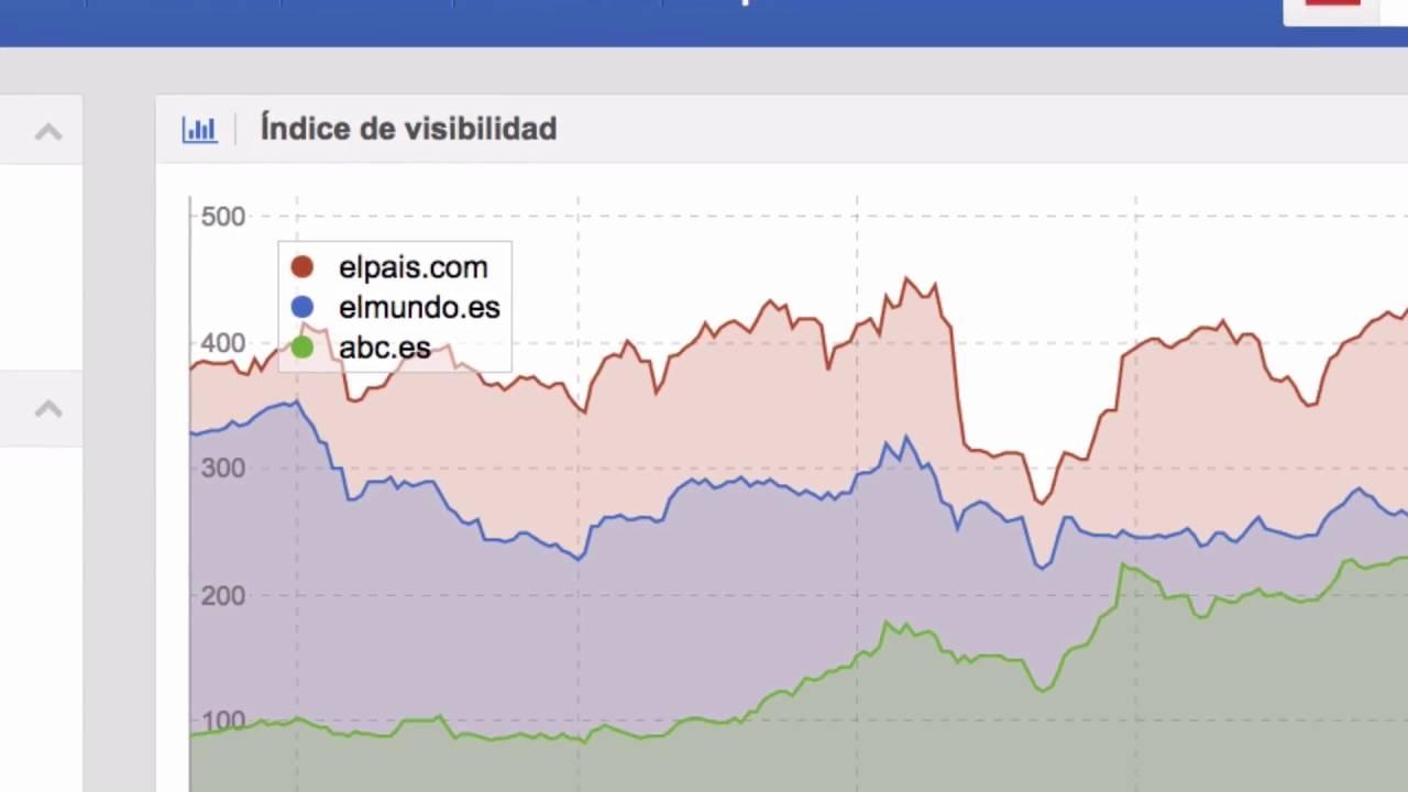 ¿Qué es el índice de visibilidad de mi web?