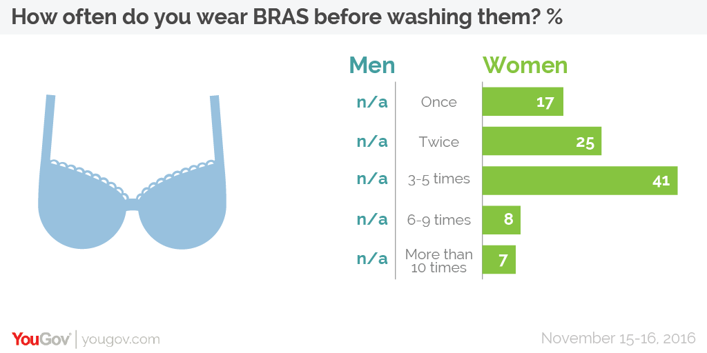 care for your bra - times to wear