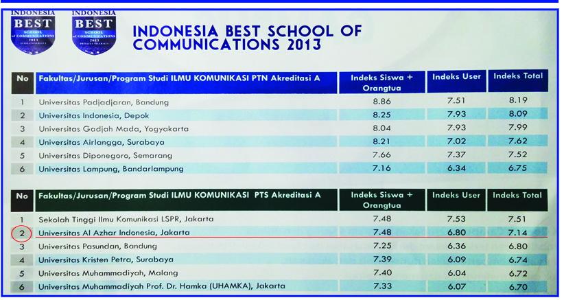 Ini Dia Sekolah Manajemen Terbaik di Indonesia