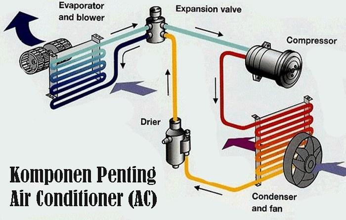 Komponen Penting Air Conditioner (AC)